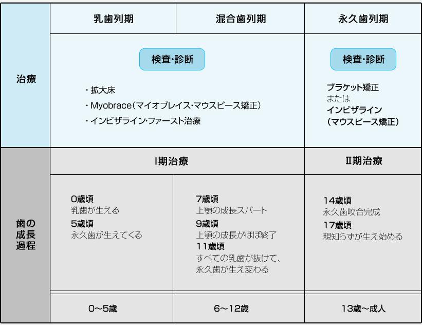 治療の時期 表