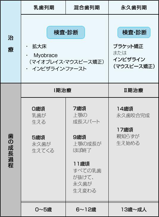 治療の時期 表|スマホ